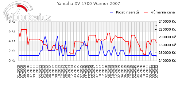 Yamaha XV 1700 Warrior 2007
