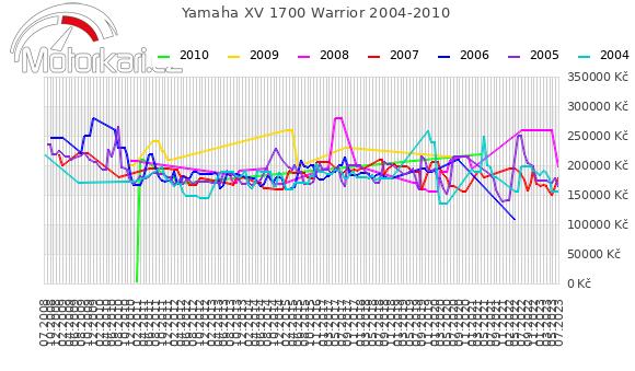 Yamaha XV 1700 Warrior 2004-2010