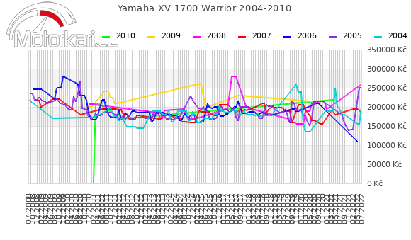 Yamaha XV 1700 Warrior 2004-2010