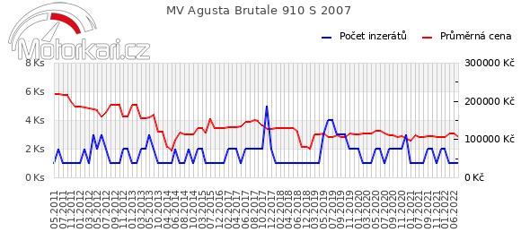 MV Agusta Brutale 910 S 2007