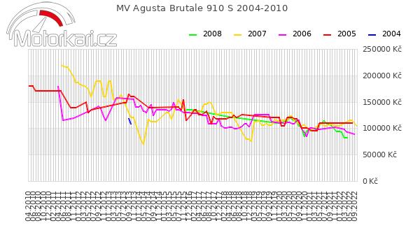 MV Agusta Brutale 910 S 2004-2010