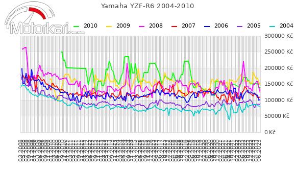 Yamaha YZF-R6 2004-2010