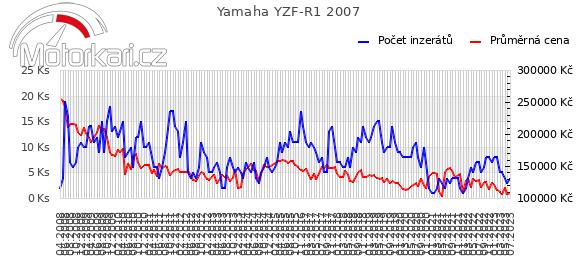 Yamaha YZF-R1 2007