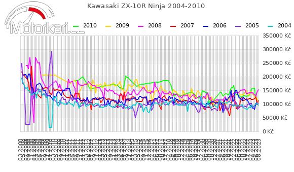 Kawasaki ZX-10R Ninja 2004-2010
