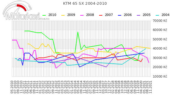 KTM 65 SX 2004-2010