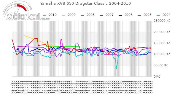 Yamaha XVS 650 Dragstar Classic 2004-2010