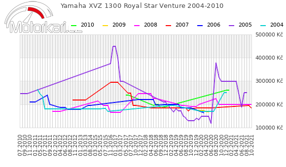 Yamaha XVZ 1300 Royal Star Venture 2004-2010