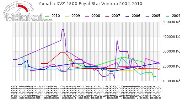 Yamaha XVZ 1300 Royal Star Venture 2004-2010