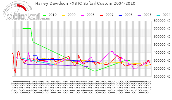 Harley Davidson FXSTC Softail Custom 2004-2010