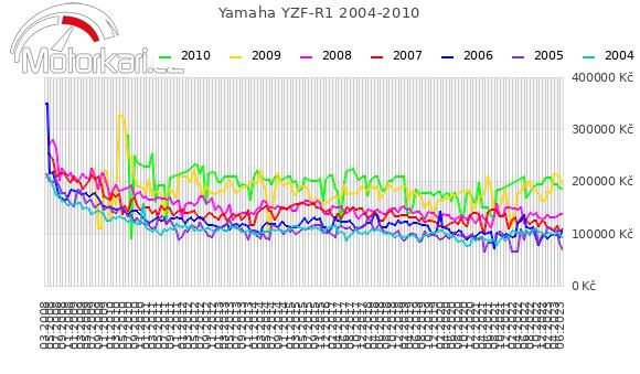 Yamaha YZF-R1 2004-2010