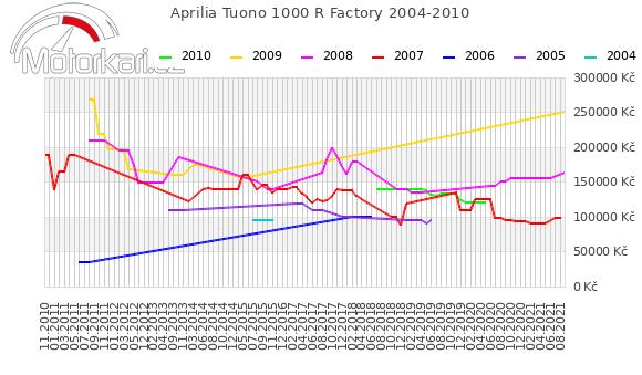 Aprilia Tuono 1000 R Factory 2004-2010