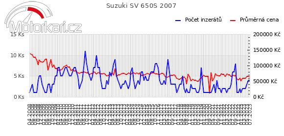Suzuki SV 650S 2007