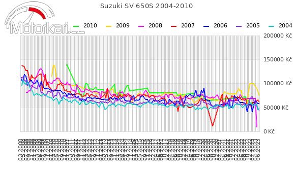 Suzuki SV 650S 2004-2010