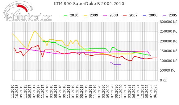 KTM 990 SuperDuke R 2004-2010