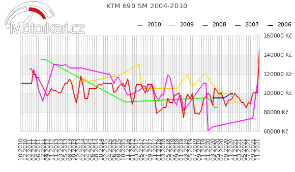KTM 690 SM 2004-2010
