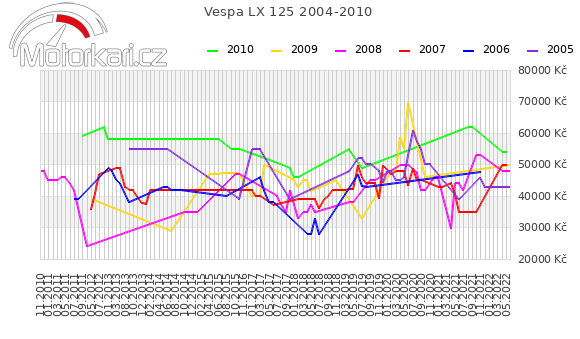 Vespa LX 125 2004-2010