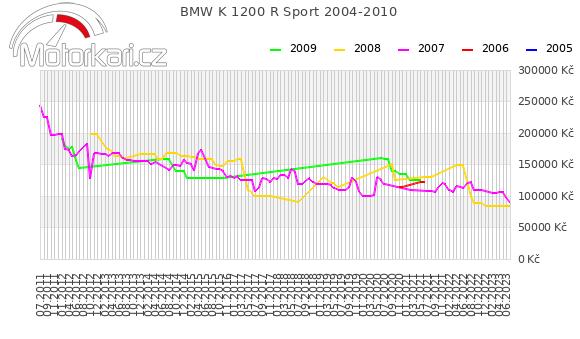 BMW K 1200 R Sport 2004-2010