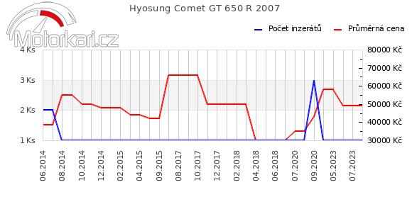 Hyosung Comet GT 650 R 2007