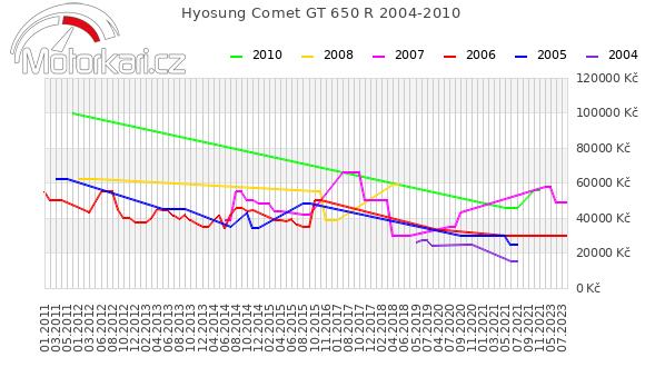 Hyosung Comet GT 650 R 2004-2010