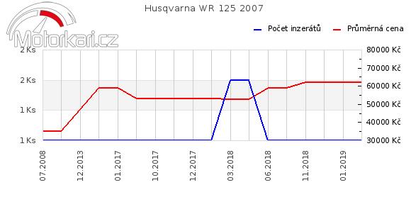 Husqvarna WR 125 2007