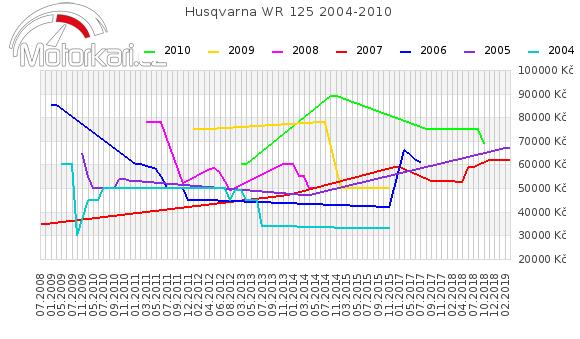 Husqvarna WR 125 2004-2010