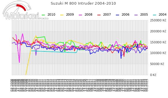 Suzuki M 800 Intruder 2004-2010