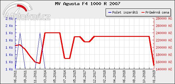 MV Agusta F4 1000 R 2007