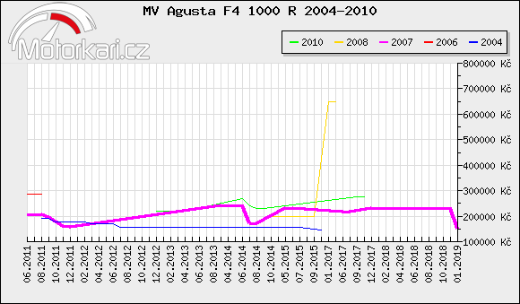 MV Agusta F4 1000 R 2004-2010