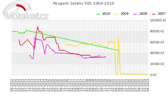 Peugeot Satelis 500 2004-2010