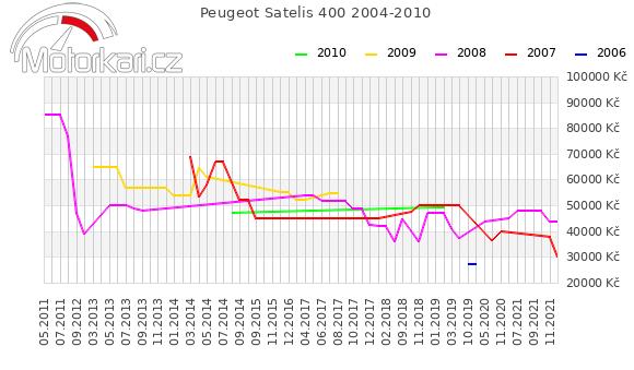 Peugeot Satelis 400 2004-2010