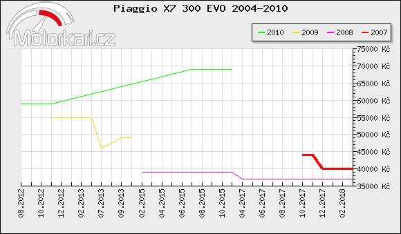 Piaggio X7 300 EVO 2004-2010