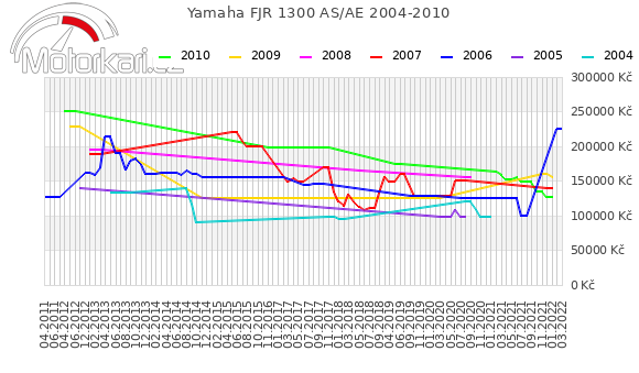 Yamaha FJR 1300 AS 2004-2010