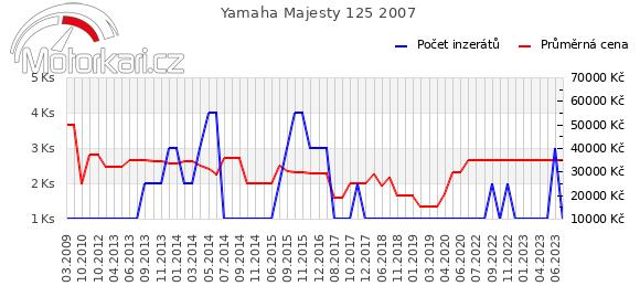 Yamaha Majesty 125 2007