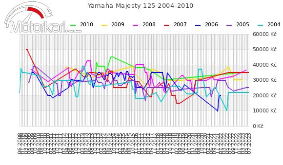 Yamaha Majesty 125 2004-2010