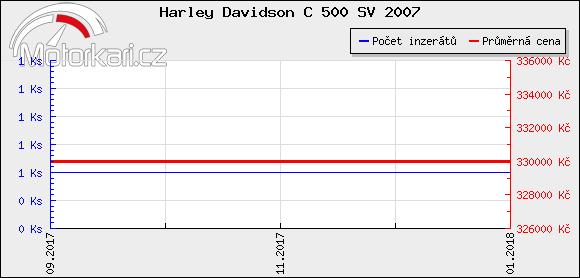 Harley Davidson C 500 SV 2007