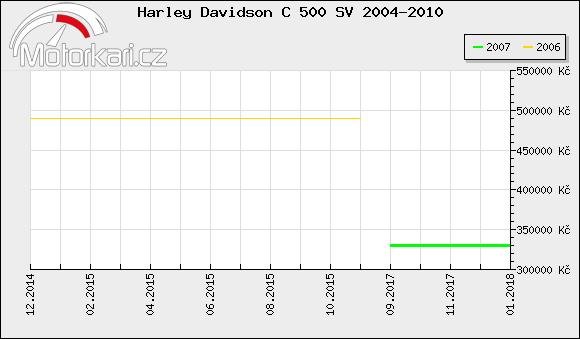 Harley Davidson C 500 SV 2004-2010