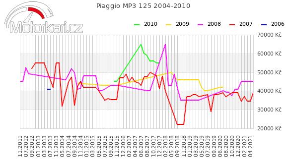 Piaggio MP3 125 2004-2010