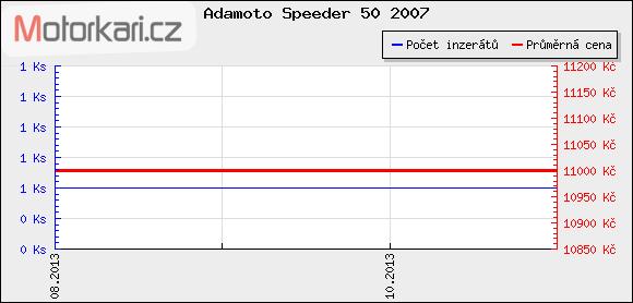 Adamoto Speeder 50 2007