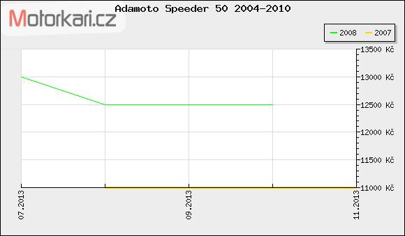 Adamoto Speeder 50 2004-2010