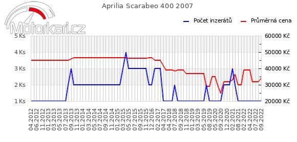 Aprilia Scarabeo 400 2007