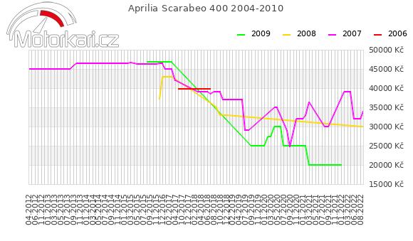 Aprilia Scarabeo 400 2004-2010