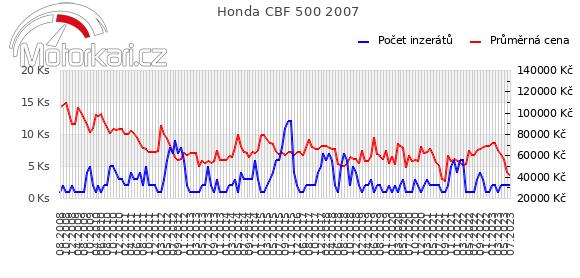 Honda CBF 500 2007