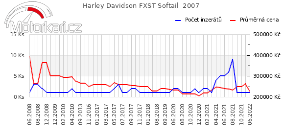 Harley Davidson FXST Softail  2007