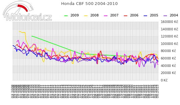 Honda CBF 500 2004-2010