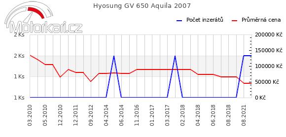 Hyosung GV 650 Aquila 2007