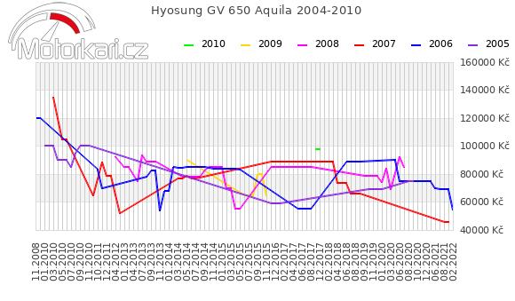Hyosung GV 650 Aquila 2004-2010