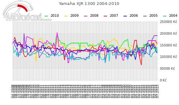 Yamaha XJR 1300 2004-2010
