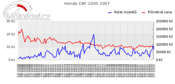 Honda CBF 1000 2007