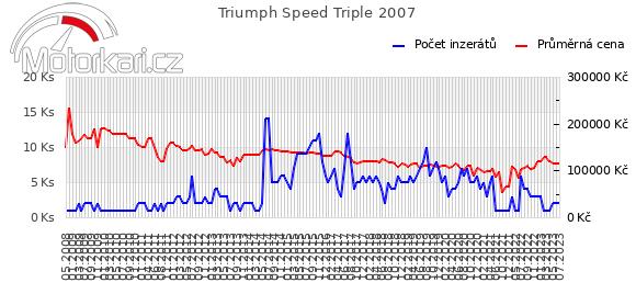 Triumph Speed Triple 2007
