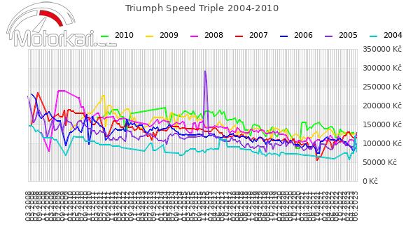 Triumph Speed Triple 2004-2010